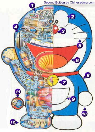 哆啦A夢身體構造