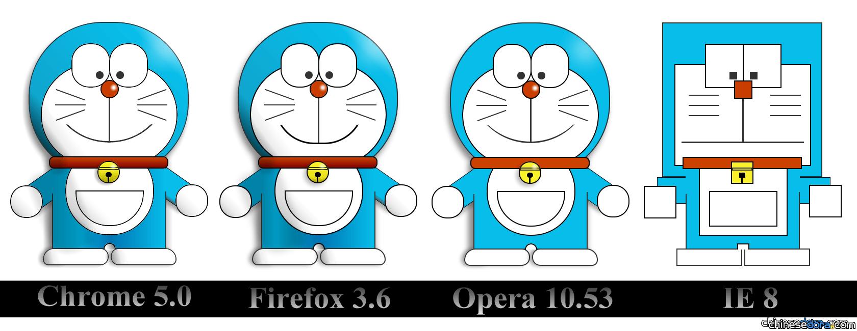 [網路] 最新CSS3技術做哆啦A夢 IE8看起來超畸形