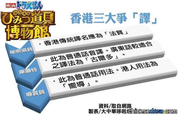 [香港] 「法寶」改稱「道具」? 新電影翻譯惹議