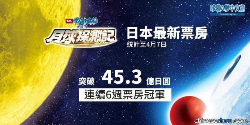 [電影] 2006年以來哆啦A夢電影首度連續6週票房冠軍!《大雄的月球探測記》票房破45.3億日圓