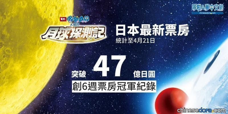 [電影] 《大雄的月球探測記》上映第8週 累計票房突破47億日圓