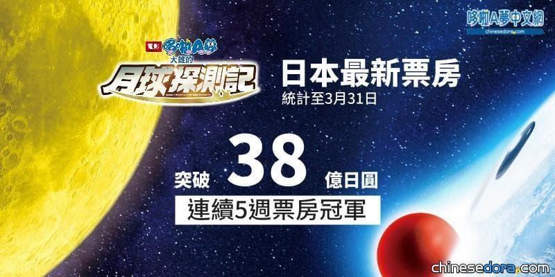 [日本] 擊敗《小飛象》! 《大雄的月球探測記》票房勇破38億日圓 蟬聯5週冠軍
