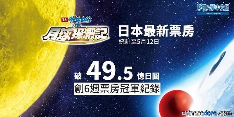 [日本] 《大雄的月球探測記》票房/上映第12週,累計票房約49.6億