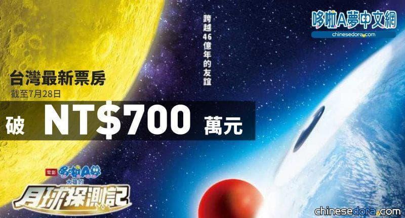 [台灣] 破紀錄!《電影哆啦A夢:大雄的月球探測記》全台首週末票房破700萬 刷新2D哆啦A夢電影同期票房
