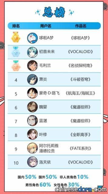 [大陸] 2019上半年亞洲動漫榜《二次元形象白皮書》:哆啦A夢冠軍!