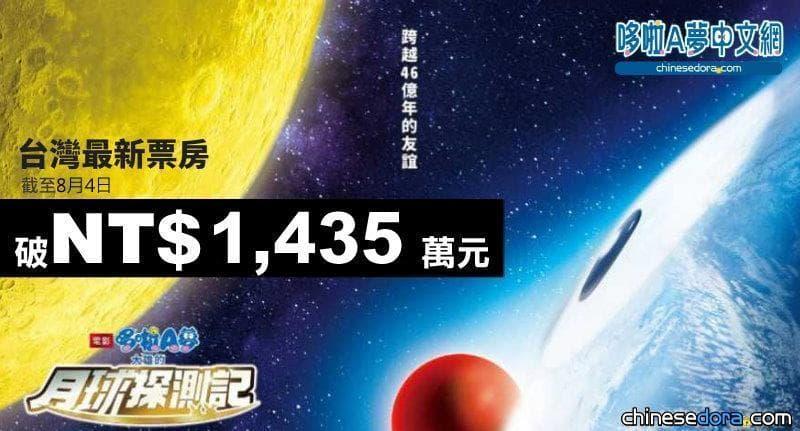 [台灣] 《大雄的月球探測記》全台票房不斷刷新紀錄!截至8/4已突破1,435萬