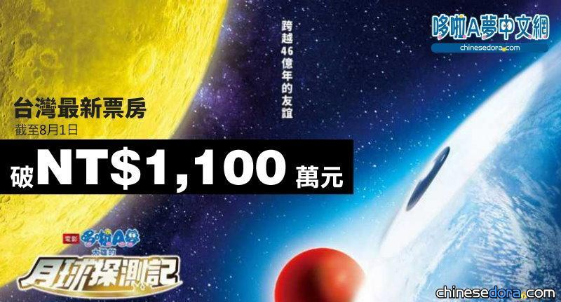 [台灣] 持續破紀錄!《大雄的月球探測記》全台票房未滿一周即破1100萬 再刷新2D哆啦A夢同期票房