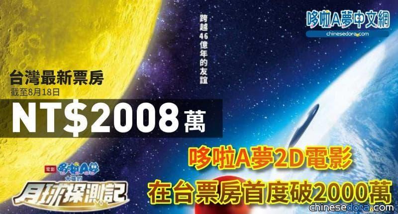 [台灣] 哆啦A夢史上全台票房首破兩千萬!《大雄的月球探測記》全台最新票房速報(截至8/18)