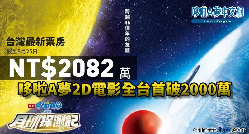 [台灣] 《電影哆啦A夢:大雄的月球探測記》上映1個月 全台累計票房2082萬