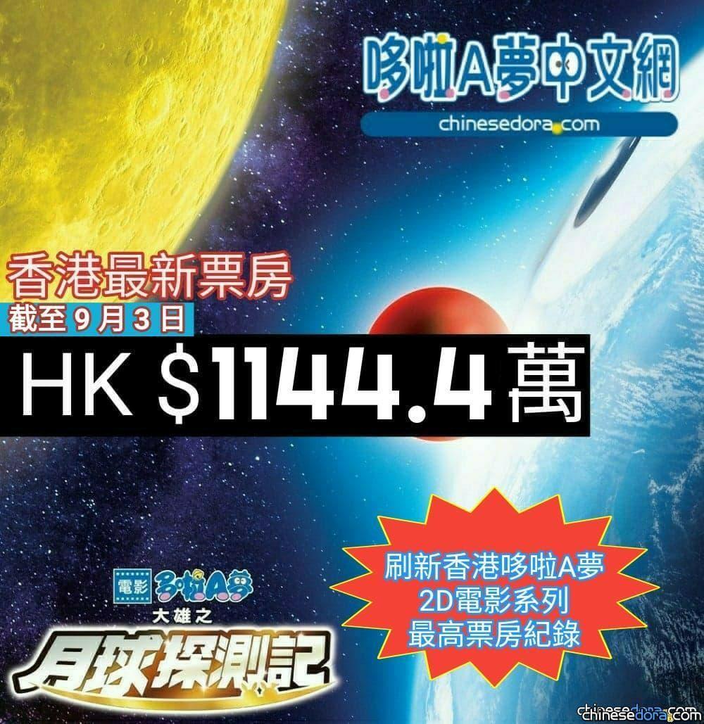 [香港] 創哆啦A夢2D電影系列最高票房紀錄!《電影哆啦A夢:大雄之月球探測記》破1100萬港元!